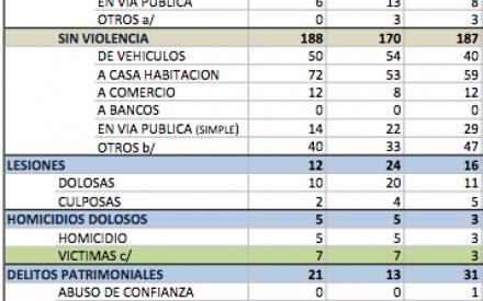 Aumentan este año más de 40% los robos a vehículos y casa habitación en Tecate