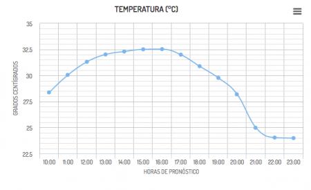 Altas temperaturas en Tecate