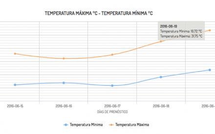 Aumento de temperaturas en Tecate