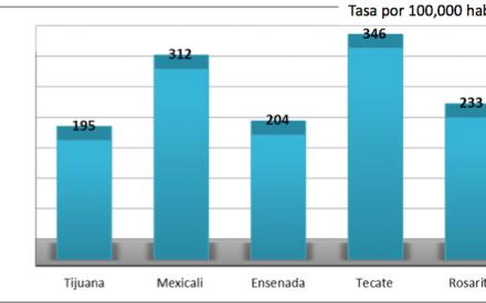 Las cifras de la delincuencia en Tecate: el robo a comercios se disparó.