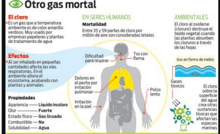 En peligro la vida de quienes hurtaron el cilindro de gas cloro