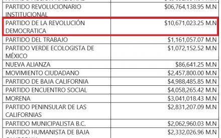 PRD encabeza la lista de multas y sanciones por INE
