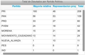 Total de diputados por partido político