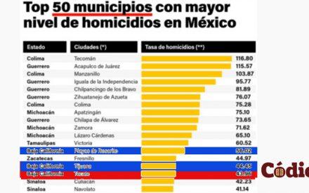 """""""Vamos por buen camino, Tecate Avanza"""": la 16va ciudad con más homicidios en México"""