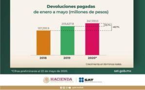 Devoluciones de impuestos se realizan en tiempo y forma; SAT
